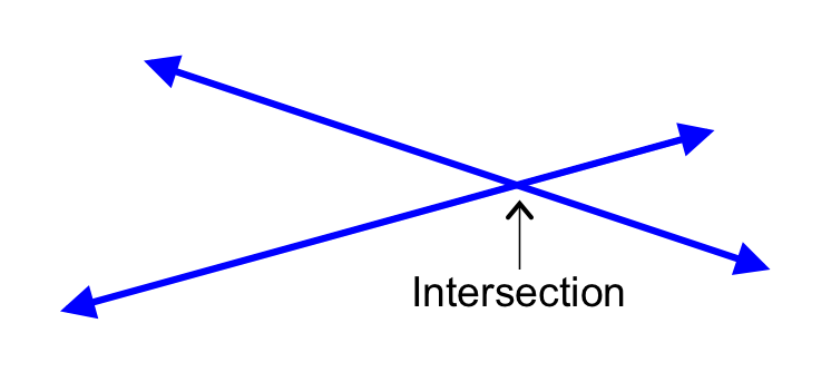 Math Dictionary: Intersecting Lines