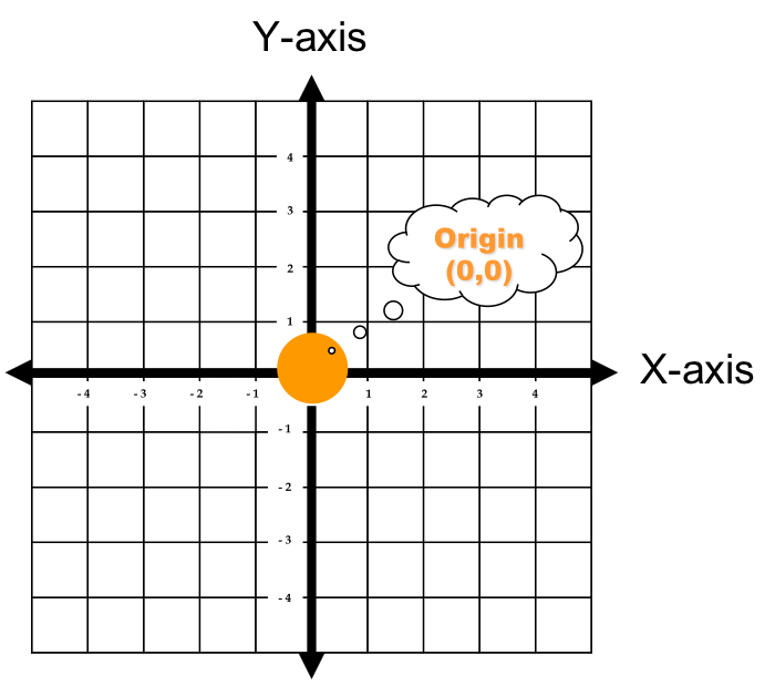 Origin: the point on the coordinate plane where the x-axis and y-axis