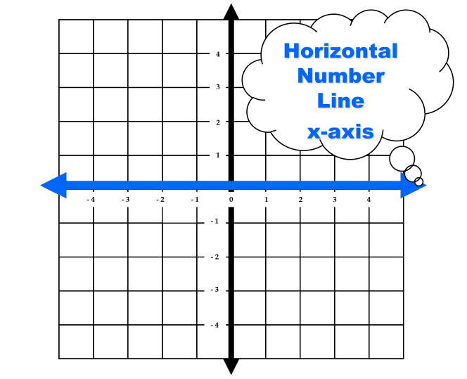 math dictionary xaxis